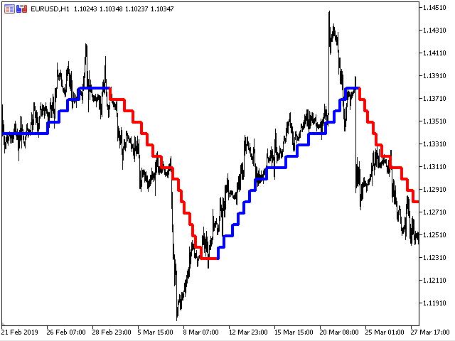 Price activity