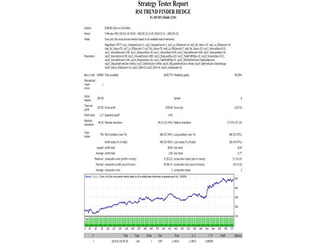 Rsi Trend Finder Hedge