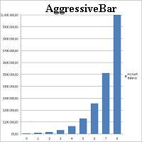 AggressiveBar