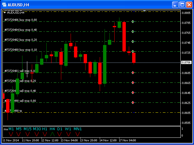 Buy the 'Complete Pending Orders Grid System' Trading Utility for MetaTrader 4 in MetaTrader Market