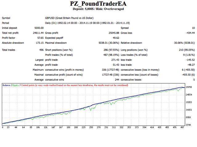 PZ Pound Trader EA