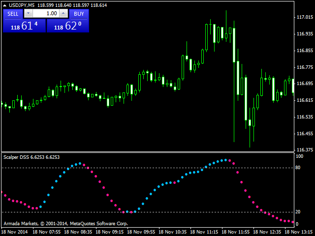 Metatrader scalping system