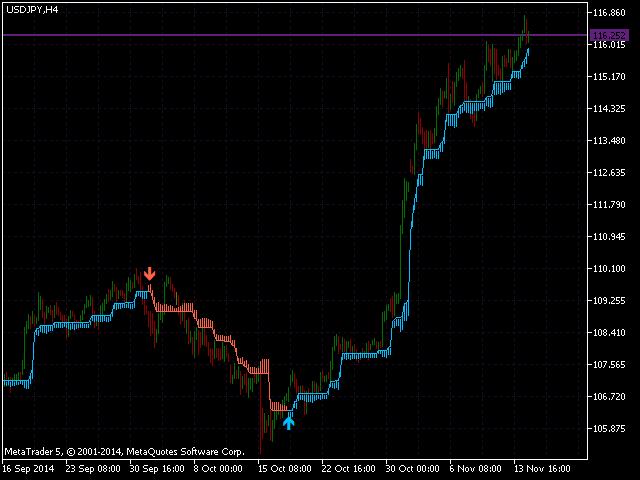 Evolution trading indicators