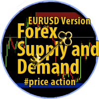 Price Action Supply Demand Indicator EURUSD