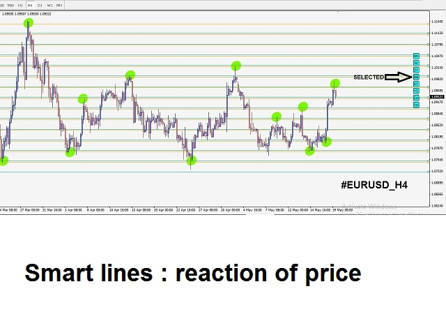 Smart Lines Trigger