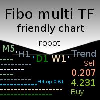Fibo multi TF friendly chart robot