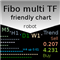Fibo multi TF friendly chart robot