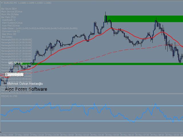 Price Action Supply Demand Indicator EURUSD