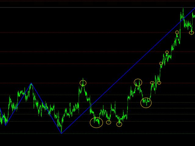 ABC Trend Levels Pro