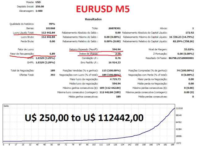 Dsc Price Action EurUsd M5 Hedge Full