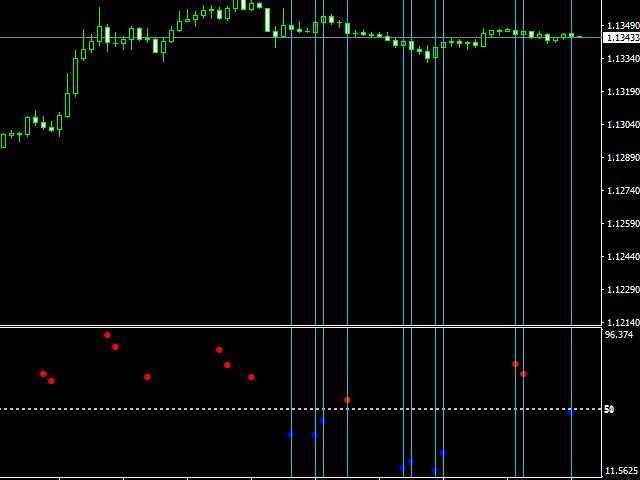 Gold Binary Signal