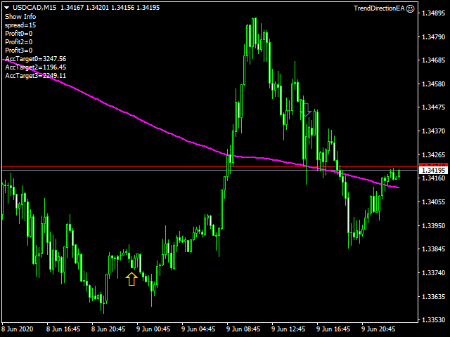 Trend Direction Arrows