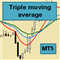 Triple Moving Average EA MT5