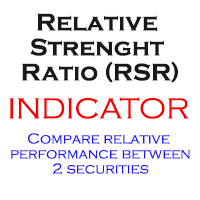 Relative Strength Ratio RSR