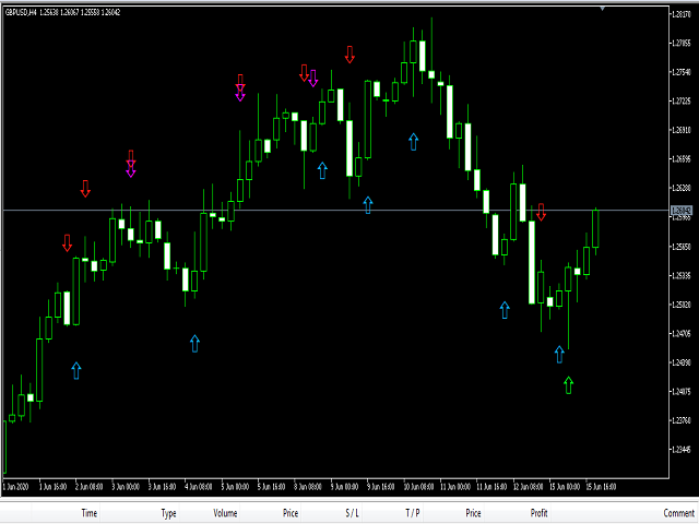 Technical Buy Sell Indicator Mt5