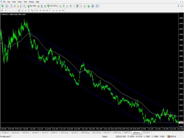 Trend Line Channel