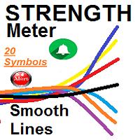 Currencies Strength Meter Smooth