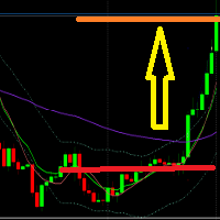 Triple Moving Average Trend