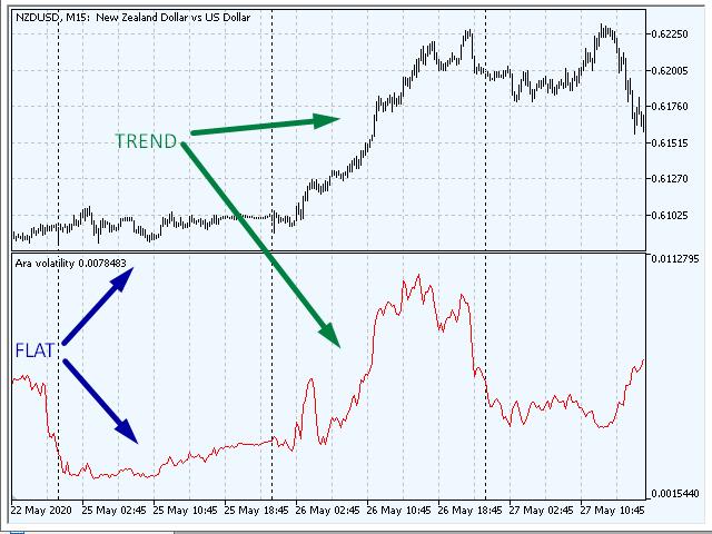 Ara volatility