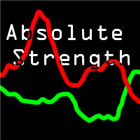 Absolute Strength Indicator
