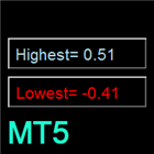Floating Highest Lowest MT5