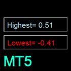 Floating Highest Lowest MT5