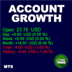 Account Growth Demo