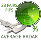 Major pairs pips average radar MT5