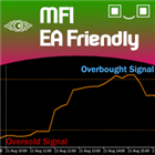 Money Flow Index EA Friendly