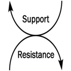 SupportResistanceLevel