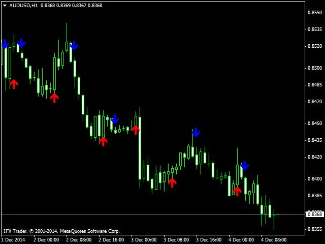Binary option indicator v2