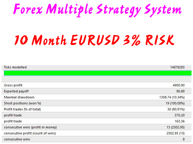 Forex Multiple Strategy System
