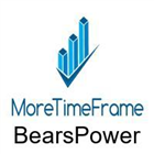 BearsPower MoreTimeFrame