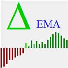 Delta EMA