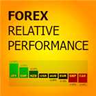 Forex Relative Performance MT5