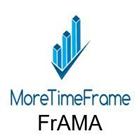 FrAMA MoreTimeFrame