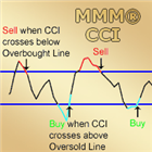 MMM Double Commodity Channel Index