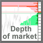 Actual Depth of Market Chart