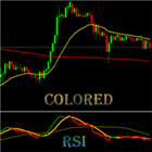 Colored RSI with Moving Average