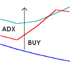 EA trades on the ADX