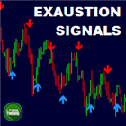 LT Exaustion Signals