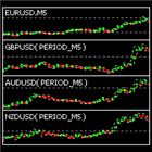 Pairs Trading Hedge Chart