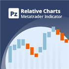PZ Relative Charts MT5