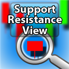 Support Resistance View