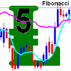 Fibonacci Moving Averages with Buy and Sell Arrows