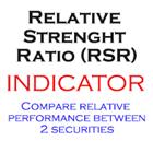 Relative Strength Ratio RSR