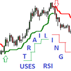 Adaptive Trailing Uses RSI Indicator