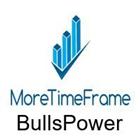 BullsPower MoreTimeFrame