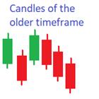 Candles of the older timeframe