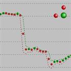 Custom Price Chart